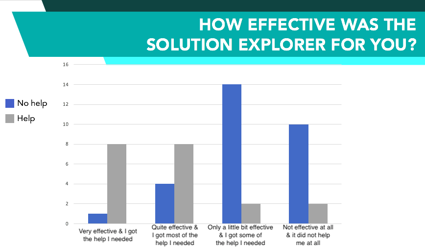 Graph showing the difference in user satisfaction with the CRT's Solution Explorer between study participants who had help using it and those who didn't.